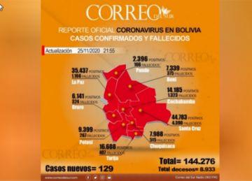Cifra de recuperados de covid-19 ya sobrepasa de las 120.000 personas
