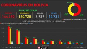 Vea el mapa interactivo de los casos de #coronavirus en #Bolivia hasta el 26 de noviembre de 2020