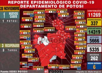 Potosí reporta un nuevo caso de coronavirus y tres recuperados.