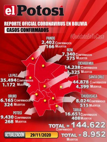 Bolivia supera los 144.000 casos de coronavirus con 30 contagios nuevos