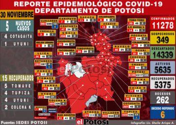 Potosí cierra noviembre con cinco nuevos casos de coronavirus