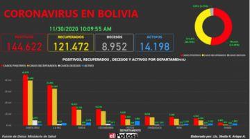 Vea el mapa interactivo de los casos de #coronavirus en #Bolivia hasta el 29 de noviembre de 2020