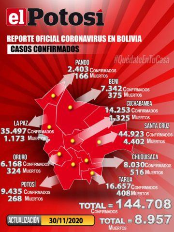Bolivia mantiene más de 144.000 casos de coronavirus con 86 contagios nuevos