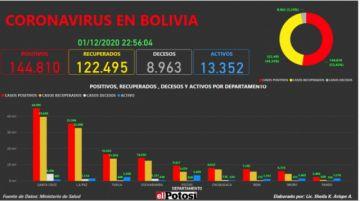 Vea el mapa interactivo de los casos de #coronavirus en #Bolivia hasta el 1 de diciembrede 2020