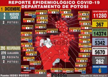 Potosí reporta dos nuevos casos de coronavirus y 295 recuperados