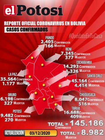 Bolivia supera los 145.000 casos de coronavirus con 192 contagios nuevos