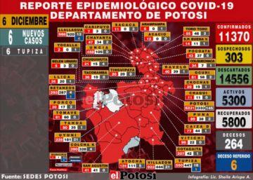 Potosí reporta seis nuevos casos de coronavirus, todos en Tupiza