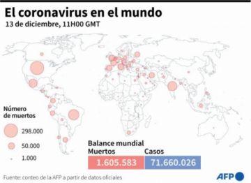 Hay más de 1,6 millones de muertos por covid-19 en el mundo, según el balance de la AFP