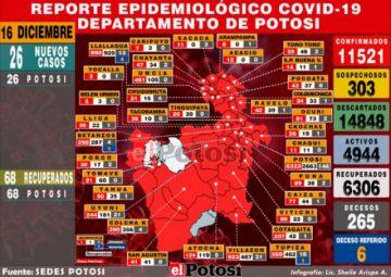 Sedes reporta 26 nuevos casos de coronavirus, todos en la ciudad de Potosí