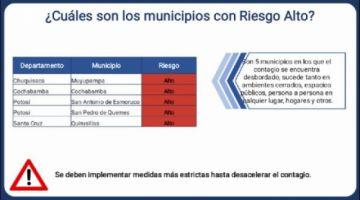 Dos municipios de Potosí están entre los de más alto riesgo de coronavirus