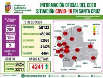 Santa Cruz supera los 50 mil casos decoronavirus con 206 contagios nuevos