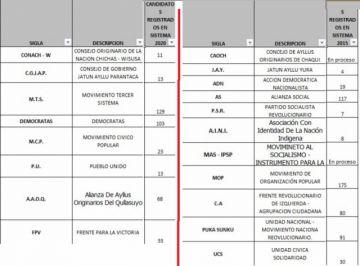 Hay 19 organizaciones políticas inscritas para las sub nacionales en Potosí