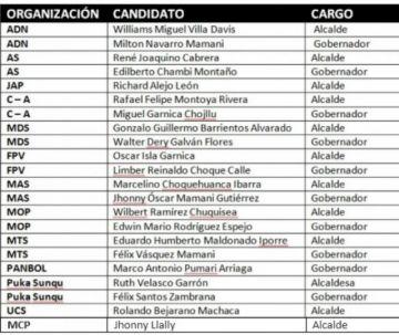 Las listas de candidatos de Potosí sufrirán modificaciones