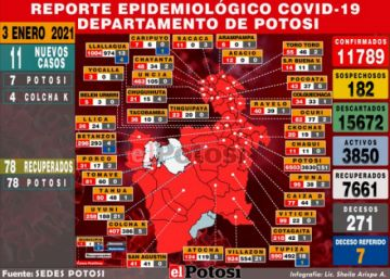 Sedes reporta 11 nuevos casos de coronavirus, la mayoría en la ciudad de Potosí