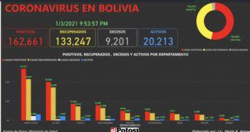 Vea el mapa interactivo de los casos de #coronavirus en #Bolivia hasta el 3 de enero de 2021