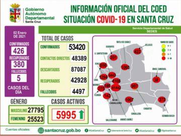 Santa Cruz tiene 1.336 casos más que la anterior semana epidemiológica