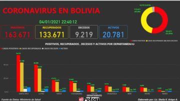 Vea el mapa interactivo de los casos de #coronavirus en #Bolivia hasta el 4 de enero de 2021