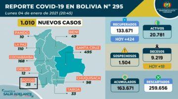 Bolivia supera los 163.000 casos de coronavirus con más mil contagios nuevos