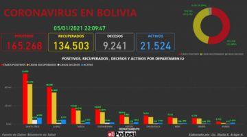 Vea el mapa interactivo de los casos de #coronavirus en #Bolivia hasta el 5 de enero de 2021
