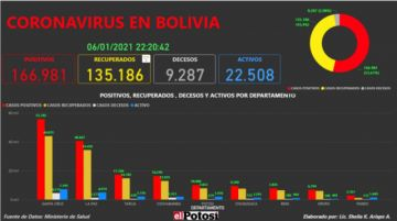 Vea el mapa interactivo de los casos de #coronavirus en #Bolivia hasta el 6 de enero de 2021