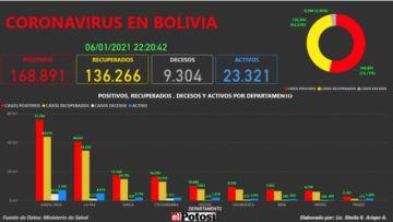 Vea el mapa interactivo de los casos de #coronavirus en #Bolivia hasta el 7 de enero de 2021