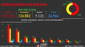 Vea el mapa interactivo de los casos de #coronavirus en #Bolivia hasta el 8de enero de 2021