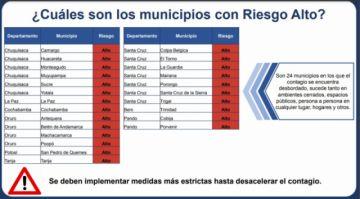 Potosí tiene a un municipio dentro de la categoría de riesgo alto covid