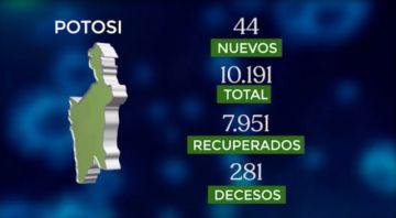 Bolivia supera los 172.000 casos de coronavirus con más de 1.500 contagios nuevos