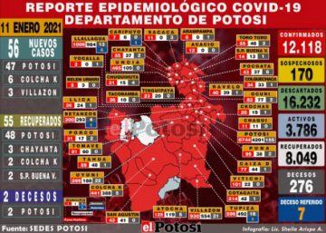 Sedes reporta 56 nuevos casos de coronavirus, casi todos en la ciudad de Potosí