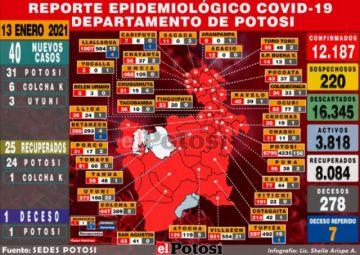 Sedes reporta 40 nuevos casos de coronavirus la mayoría en la ciudad de Potosí