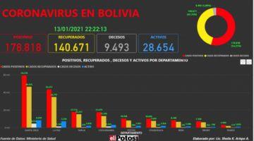 Vea el mapa interactivo de los casos de #coronavirus en #Bolivia hasta el 13 de enero de 2021