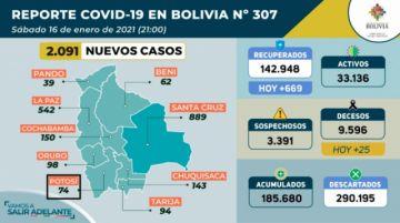 Bolivia supera los 185.000 casos de coronavirus con más de 2.000 contagios nuevos