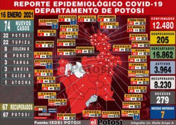 Potosí suma 74 nuevos casos de coronavirus, la mayoría en Potosí y Tupiza
