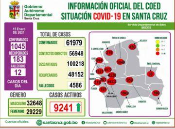 Con 1045 nuevos casos Santa Cruz tiene por tercera vez con la cifra más alta durante toda la pandemia
