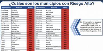 Potosí tiene a cuatro municipios en riesgo alto de coronavirus