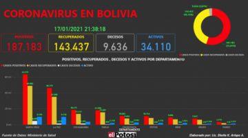 Vea el mapa interactivo de los casos de #coronavirus en #Bolivia hasta el 17 de enero de 2021
