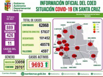 Santa Cruz reporta 899 nuevos infectados en el departamento, 74% de los casos corresponden a la capital cruceña