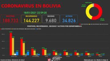 Vea el mapa interactivo de los casos de #coronavirus en #Bolivia hasta el 18 de enero de 2021