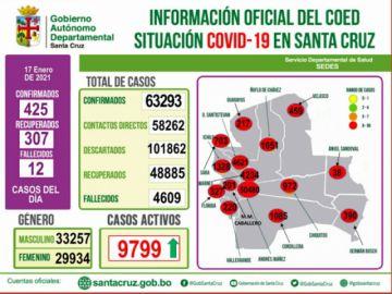 Santa Cruz presenta 425 nuevos positivos con lo que la cifra de casos activos de covid sube a 9799