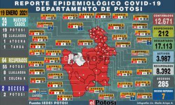 Sedes reporta 39 nuevos casos de coronavirus, la mayoría en Potosí y Llallagua