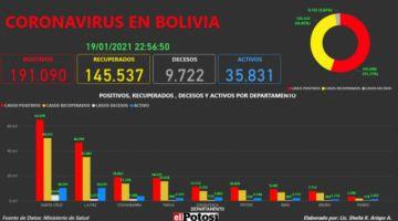 Vea el mapa interactivo de los casos de #coronavirus en #Bolivia hasta el 19 de enero de 2021