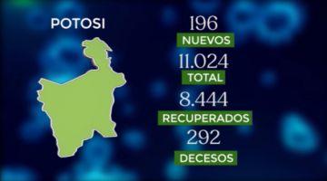 Bolivia supera los 193.000 casos de coronavirus con más de 2.500 contagios nuevos