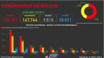 Vea el mapa interactivo de los casos de #coronavirus en #Bolivia hasta el 21de enero de 2021