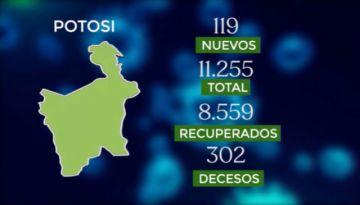 Bolivia supera los 198.000 casos de coronavirus con más de 1.500 contagios nuevos
