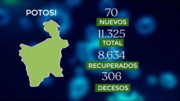 Bolivia se acerca a los 200.000 casos de coronavirus con más de 1.500 contagios nuevos