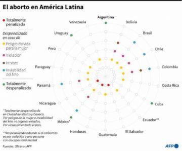 Honduras endurece prohibición del aborto con reforma constitucional
