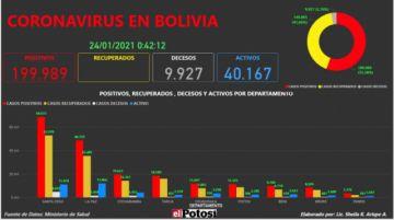 Vea el mapa interactivo de los casos de #coronavirus en #Bolivia hasta el 23 de enero de 2021