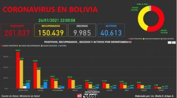 Vea el mapa interactivo de los casos de #coronavirus en #Bolivia hasta el 24 de enero de 2021