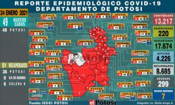 Sedes reporta 49 nuevos casos de coronavirus, todos en la ciudad de Potosí
