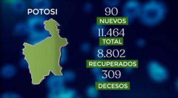 Bolivia supera los 202.000 casos de coronavirus con más de 1.500 contagios nuevos